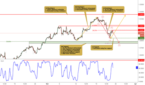 USDCAD: USDCAD testing resistance, potential for a drop!