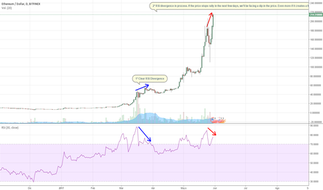 ETHUSD: Ethereum refletcts clear divergence. Price going down?