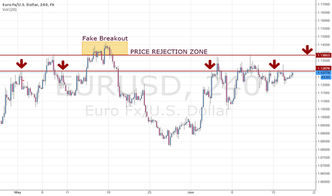 EURUSD: Identifying EUR Price Rejection Zones.