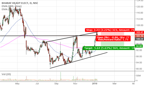 BHEL: BHEL Bearish sentiment at channel resistance of 101