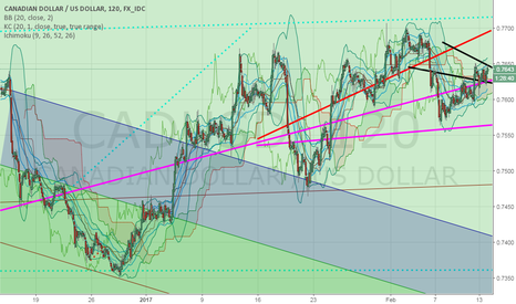 CADUSD: good luck with this dollar chart