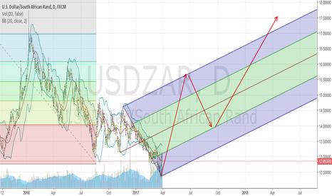 USDZAR: USDZAR starts the upward march.....