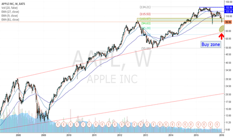 AAPL: Some more to go....