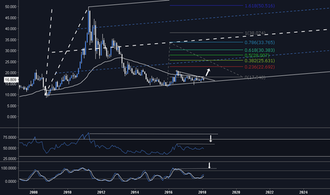 XAGUSD: SILVER - Monthly Chart, Awaiting Breakout
