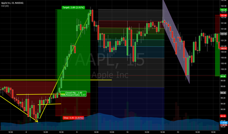 AAPL: Apple Momentum Plays today