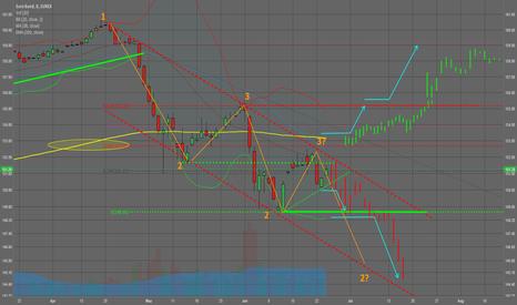 GG2!: Update: Euro Bund @ make-or-break-level