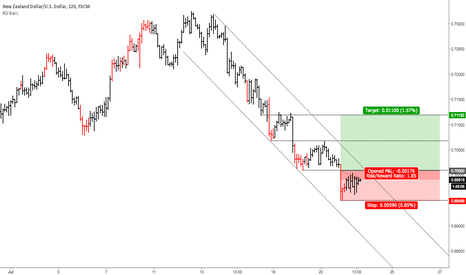 NZDUSD: Hunting Bottoms