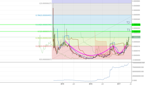 BURSTBTC: A cup before to stratosphere with BURST