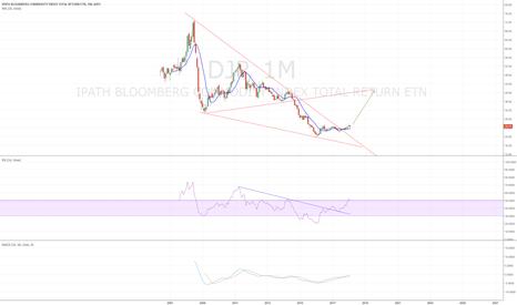 DJP: DJP monthly - trending is turning up