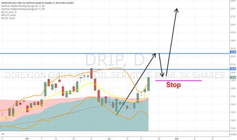 DRIP: Oil going down