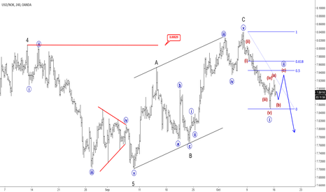 USDNOK: Elliott Wave Analysis: USDNOK Update