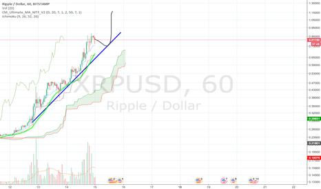 XRPUSD: XRP will go over 1$ tomorrow