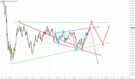 GBPUSD: GBPUSD larger rising triangle