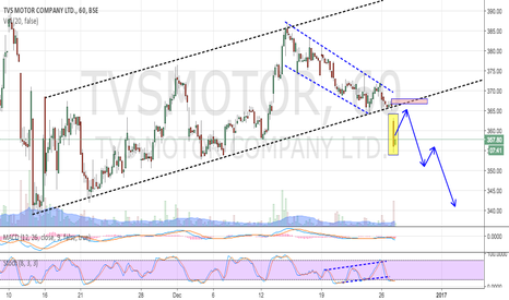 TVSMOTOR: TVS MOTOR - BREAKS & GAP BELOW CHANNEL