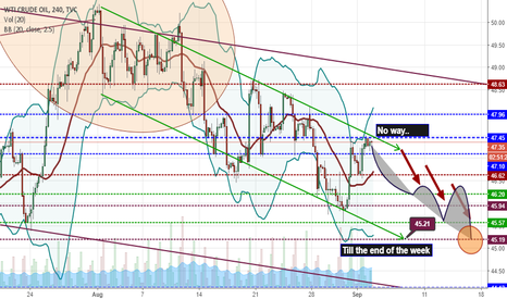 USOIL: And what about Crude Oil?