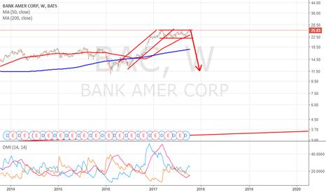 BAC: Bank Of America Short ALLARM !!