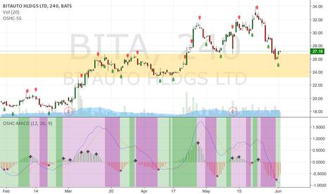 BITA: time for long BITA aim at 35