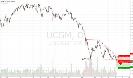 UCG: Short signal on UCGM or UCG UNICREDIT