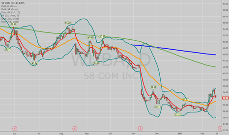 WUBA: THE WEEK AHEAD:  EARNINGS AND A PERSISTENTLY LOW VIX