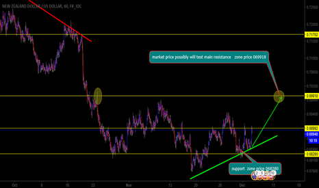 NZDUSD: nzdusd will continue buying towards reistance zone