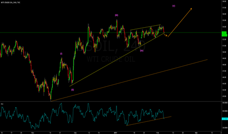 USOIL: Oil consolidation almost complete before the last wave up
