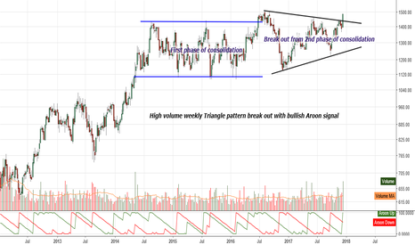 M_M: M&M : High volume weekly Triangle pattern break out