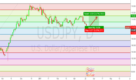 USDJPY: Buy USDJPY to 115.000, set stops @ 111.200