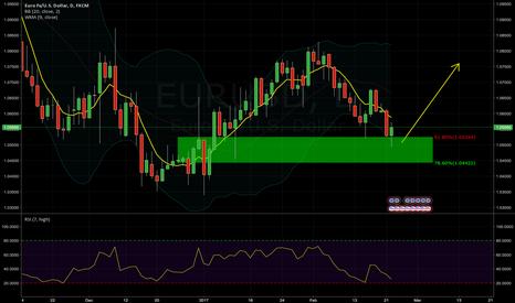 EURUSD: EURUSD Bullish trend