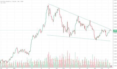 GBPUSD: GBP/USD-tren turun untuk jangka pendek