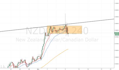 NZDCAD: NZD/CAD:  attention to the interest rate