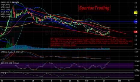 EXXI: $EXXI thoughts on the current chart