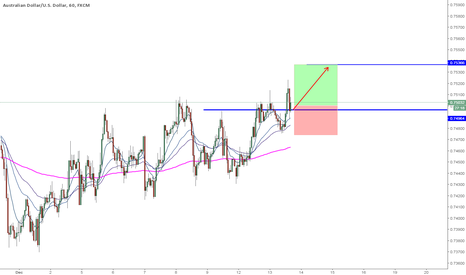 AUDUSD: AUDUSD 1hr Long