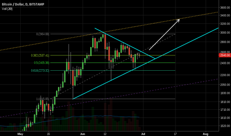 BTCUSD: Big Triangle BTCUSD, D US$3300