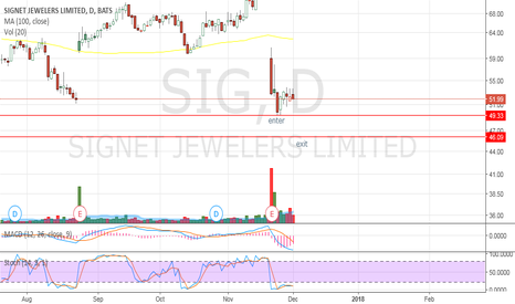 SIG: SIG Possible Day trade
