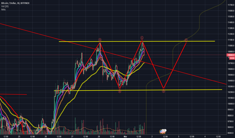 BTCUSD: BTC USD - Downtrend broken..but are we out of the woods yet?