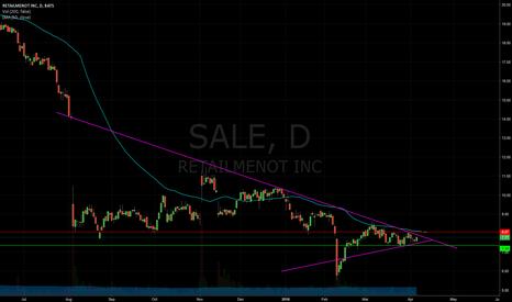 SALE: Bullish Pattern