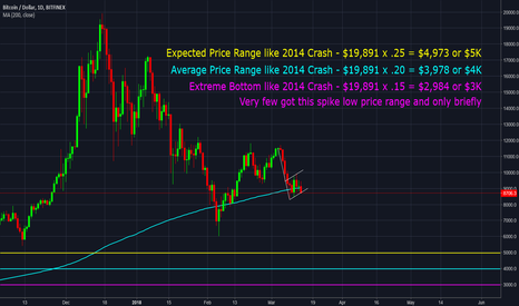 BTCUSD: BTC may be cut in half AGAIN from here !