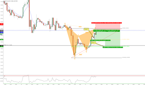GBPUSD: Bearish Gartley 60 min chart