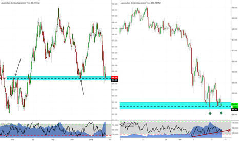 AUDJPY: Daily structure & Double bottom. AUDJPY long coming?