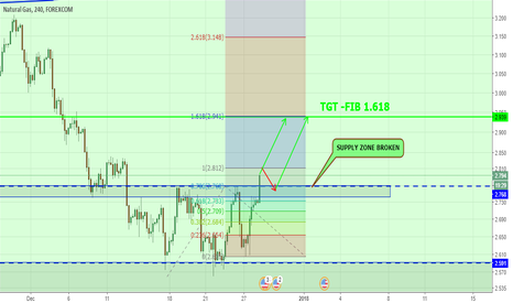 NTGUSD: NTGUSD - SUPPLY ZONE BREAKOUT AND FOR FIB TGT