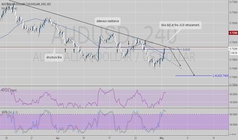AUDUSD: AUDUSD - STOCH-RSI trend continuation trade