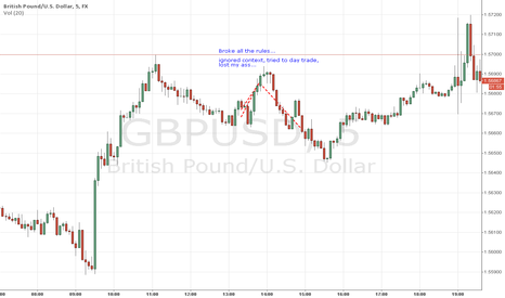 GBPUSD: Broke all the rules as lost