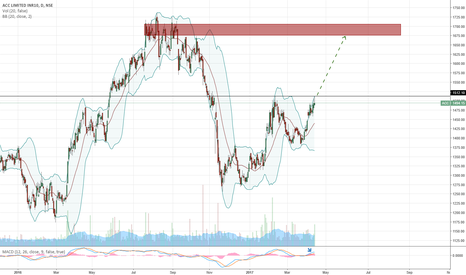 ACC: ACC with a target of 1675