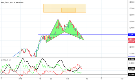EURUSD: EUR/USD Bat pattern