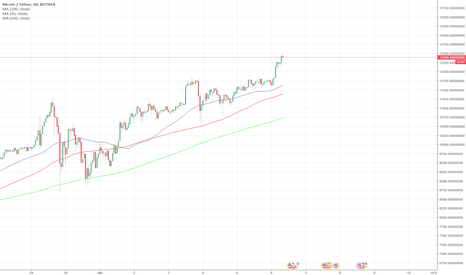 BTCUSDT: Media movil BTCUSD