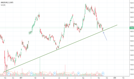 AMGN: Buy AMGN