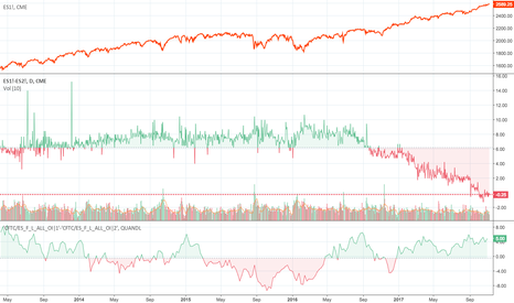 ES1!-ES2!: Emini S&P 500 f curve 3 months  and COT non commercial spreads
