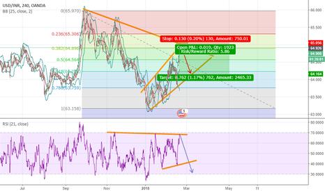 USDINR: usdinr price gonna drop