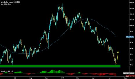 DXY: USD Bouncing
