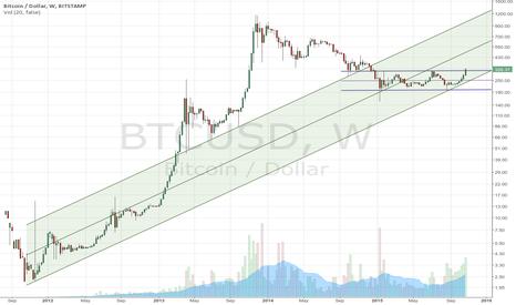 BTCUSD: Bitcoin is breaking free of horizontal range